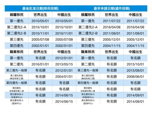 美国务院当地时间8月9日发布9月移民排期表。(《世界日报》记者罗晓媛/制表)