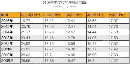 数据来源:教育部 新华社 编辑制表:《中国经济周刊》采制中心
