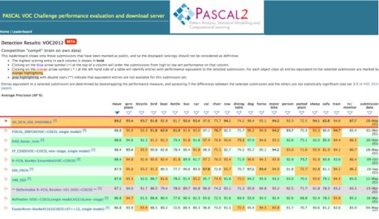 阿里登顶Pascal VOC comp4目标检测整体榜单榜首