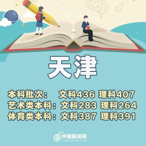 e乐彩平台信誉如何:各地高考分数线相继出炉_北京一本理科532分