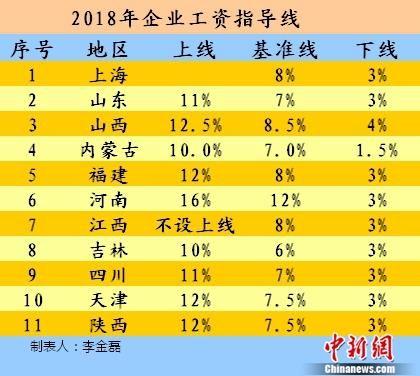 2018年企业工资指导线。中新网记者 李金磊 制图