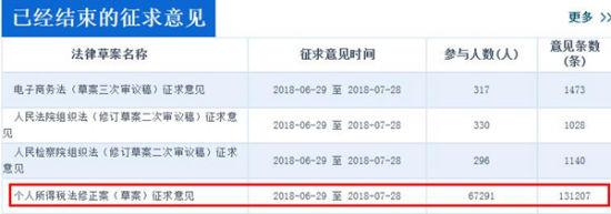 中国人大网显示,个税法修正案草案征集意见超过13万条,数量远高于同期征求意见的其他三部法律草案。
