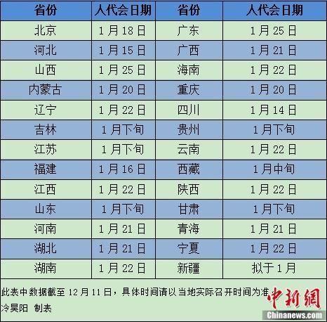 2019年各地省级人代会召开时间表。