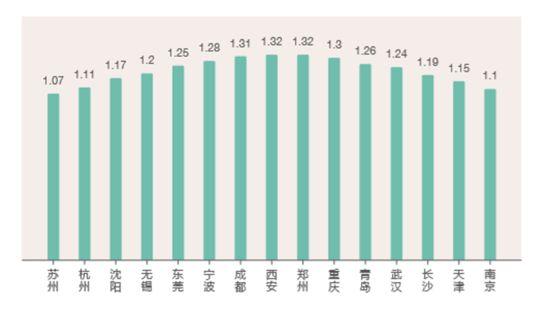 2018年15个新一线城市相对一线城市的人才流动率分布 BOSS直聘供图