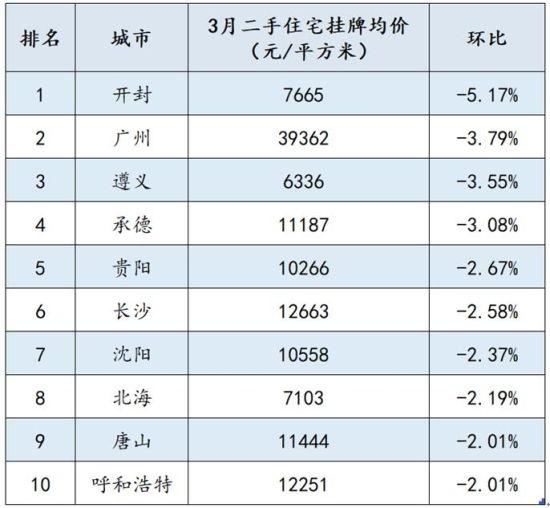 环比跌幅TOP10城市排名 来源:诸葛找房