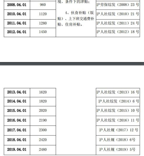 上海市企业职工最低工资标准(2018年4月起至今) 来源:上海市人社局