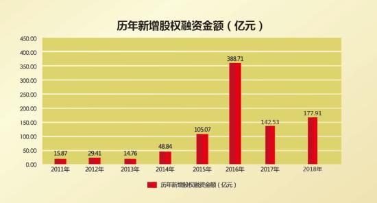 """湖北""""四板""""历年新增股权融资图"""