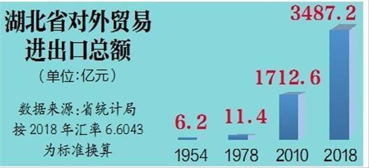湖北省对外贸易进出口总额