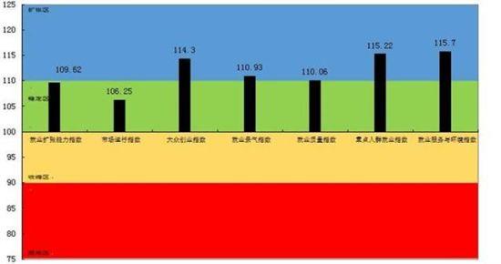 2019年三季度武汉市就业景气指数及六个支撑指数情况