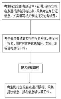 图据河北省教育考试院公告截图