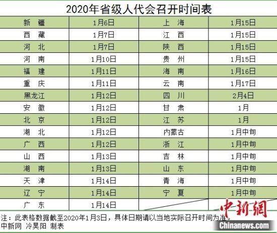 2020年省级人代会召开时间表。 中新网 冷昊阳 制表