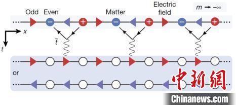 Schwinger模型:描述粒子与规范场之间的相互作用和转化,如正反粒子湮灭产生光子的过程。在特定的势阱形状下,一维Hubbard模型与Schwinger模型的群对称性相同。中国科大研究团队 供图