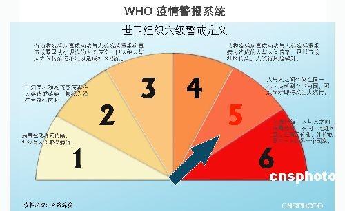 世界卫生组织(WHO)将猪流感大流行警戒等级由第四级升高为第五
