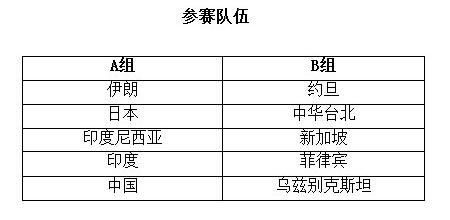第五届男子篮球亚洲杯赛赛程安排