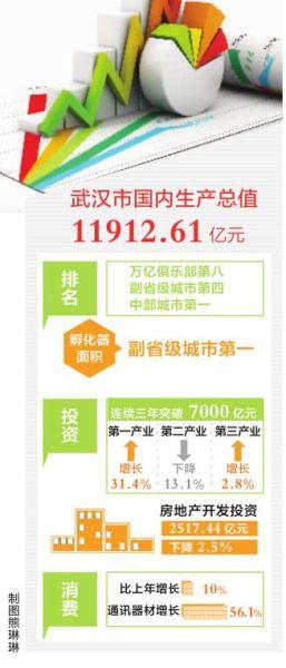 """武汉gdp排名_2016年全国城市gdp排名:南京成中国第11个""""万亿GDP""""城市"""