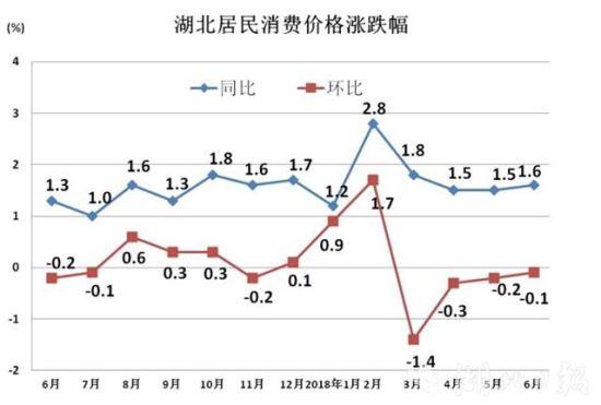 pk10开奖直播app:上半年湖北CPI同比上涨1.7%_涨幅居全国第22位